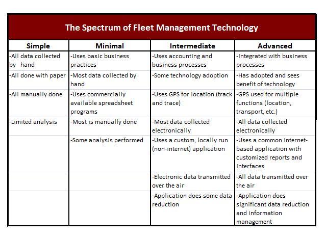 Earthwave Technologies Improves Fleet Management to Increase Profits
