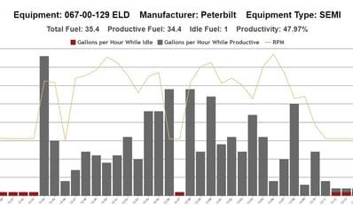FleetWatcher fuel usage graph